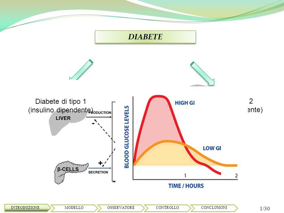 DIABETE TERAPIA: Mantenere il livello della glicemia in un range di [ 80 / 180 ] mg/dl;